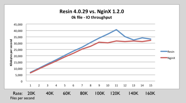 Nginx resin 0k IO throughput.png