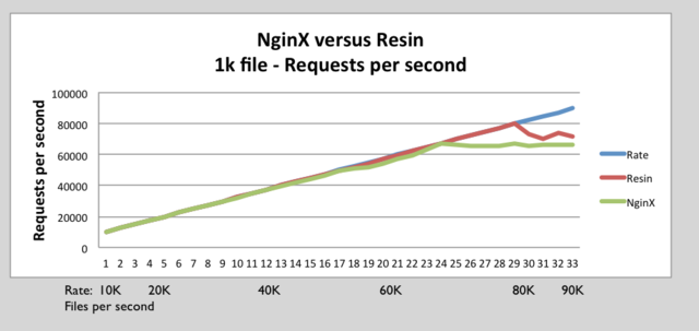 Resin nginx 1k requests per second.png