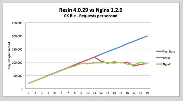 Resin nginx 0k full2.png
