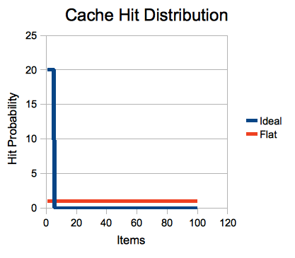 Cache-hit-graph.png