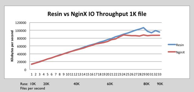 Resin nginx IO 1k.png