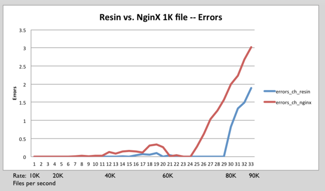 Resin nginx 1k errors.png