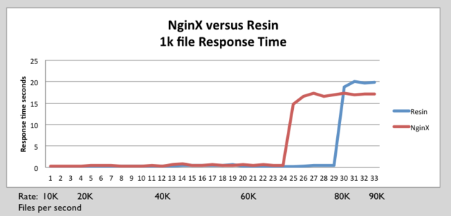 Resin nginx 1k response time.png