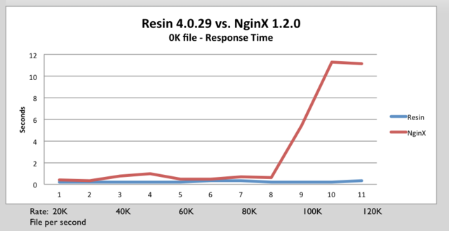 Resin nginx response time.png